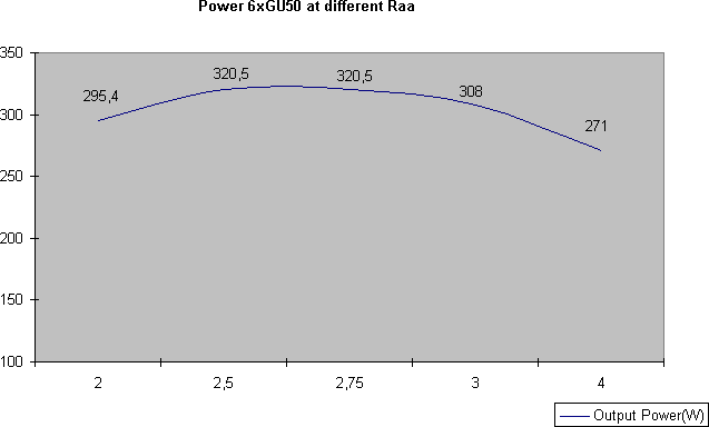 Power at different Raa.png